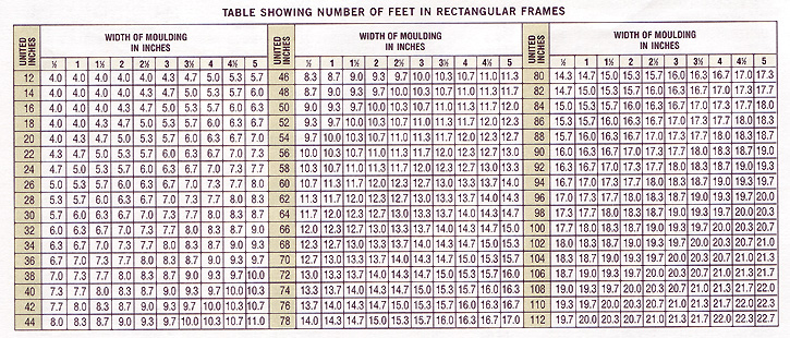 Framing Footage Chart